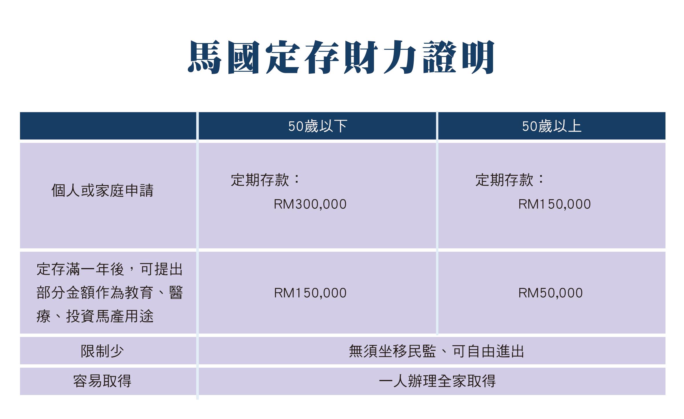 JVV台灣官網-MM2H申請流程-B