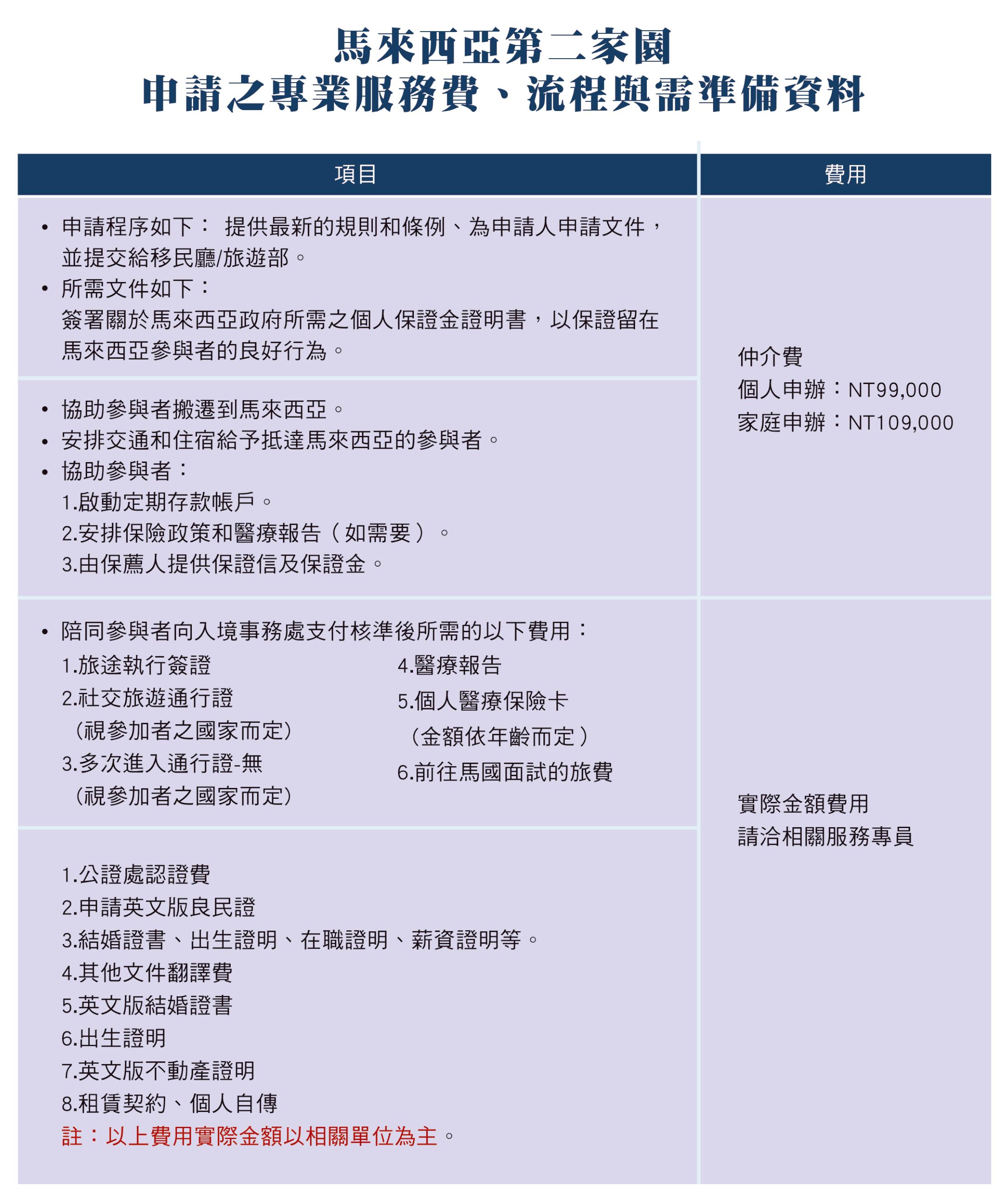JVV台灣官網-MM2H申請流程-C