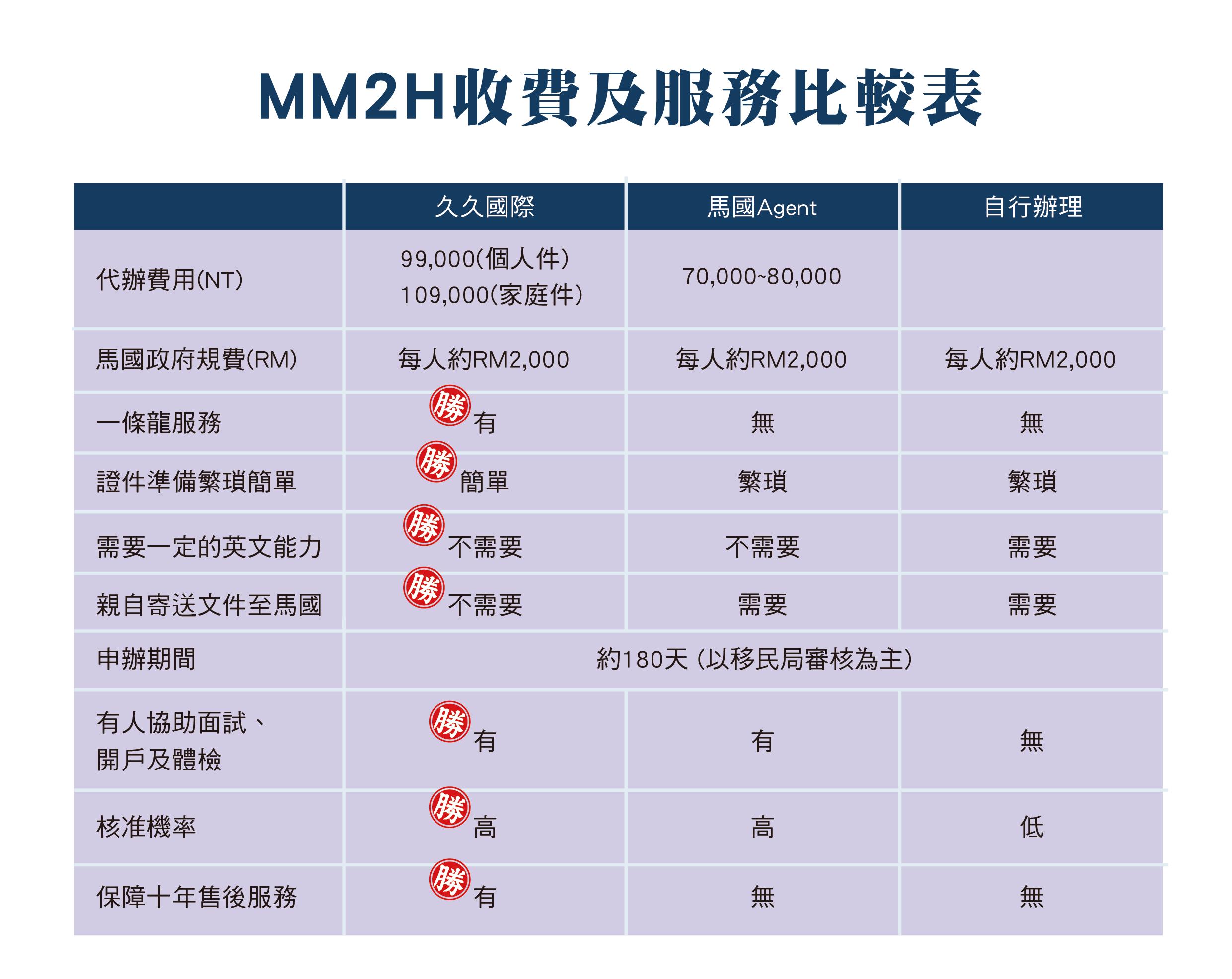 JVV台灣官網-MM2H申請流程-a